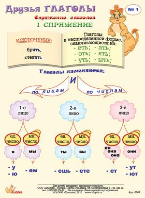 Глаголы РуÑÑкого Языка